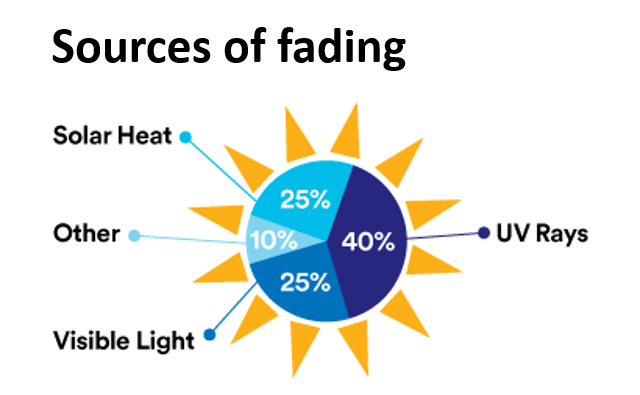 Sources of fading pie graph (40% UV Rays, 25% Solar Heat and Visible Light, 10% Other)